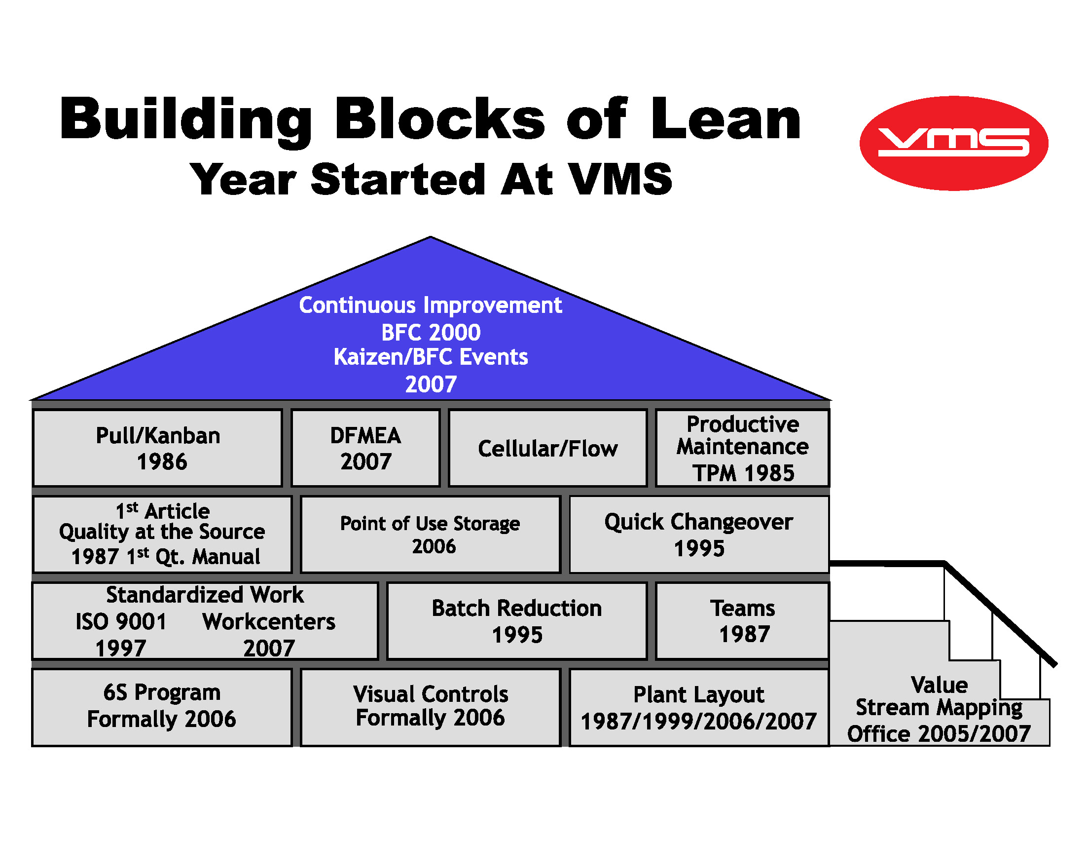 Building Blocks for Lean Thinking